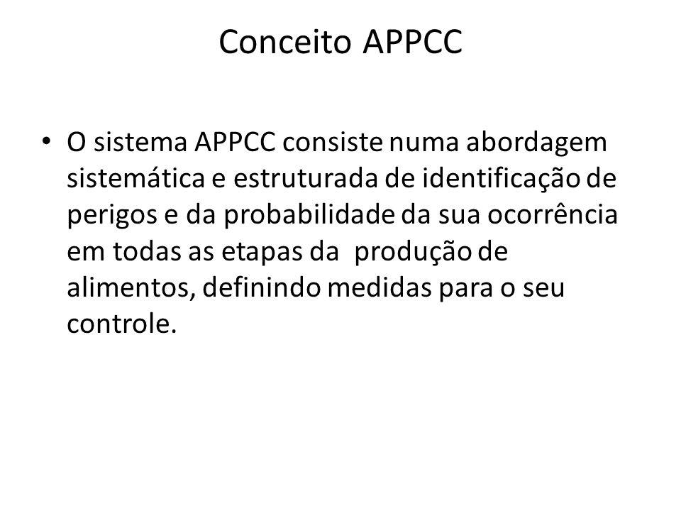 Conceito APPCC O sistema APPCC consiste numa abordagem sistemática e estruturada de identificação de perigos e da probabilidade da sua ocorrência em todas as etapas da produção de alimentos, definindo medidas para o seu controle.