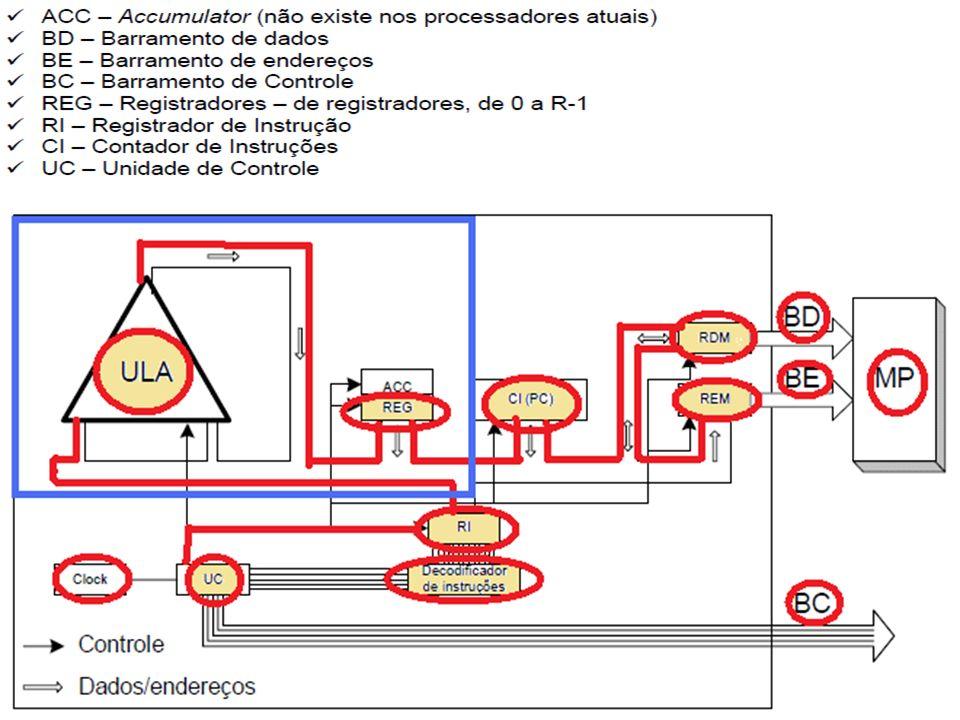 Gestão da Tecnologia da Informação Arquitetura de Computadores Processadores