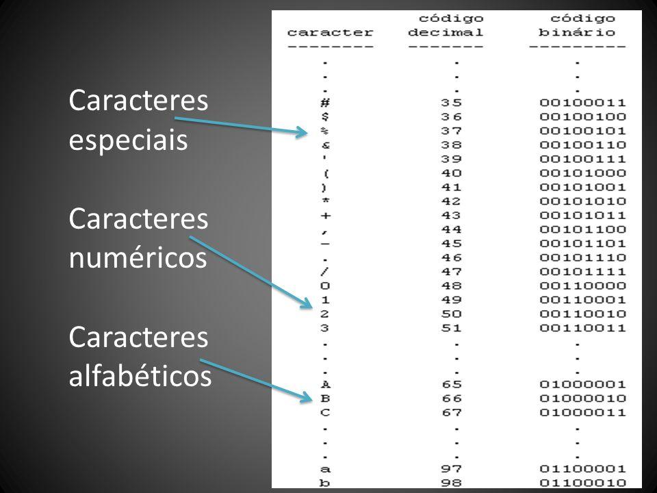 Caracteres especiais Caracteres numéricos Caracteres alfabéticos