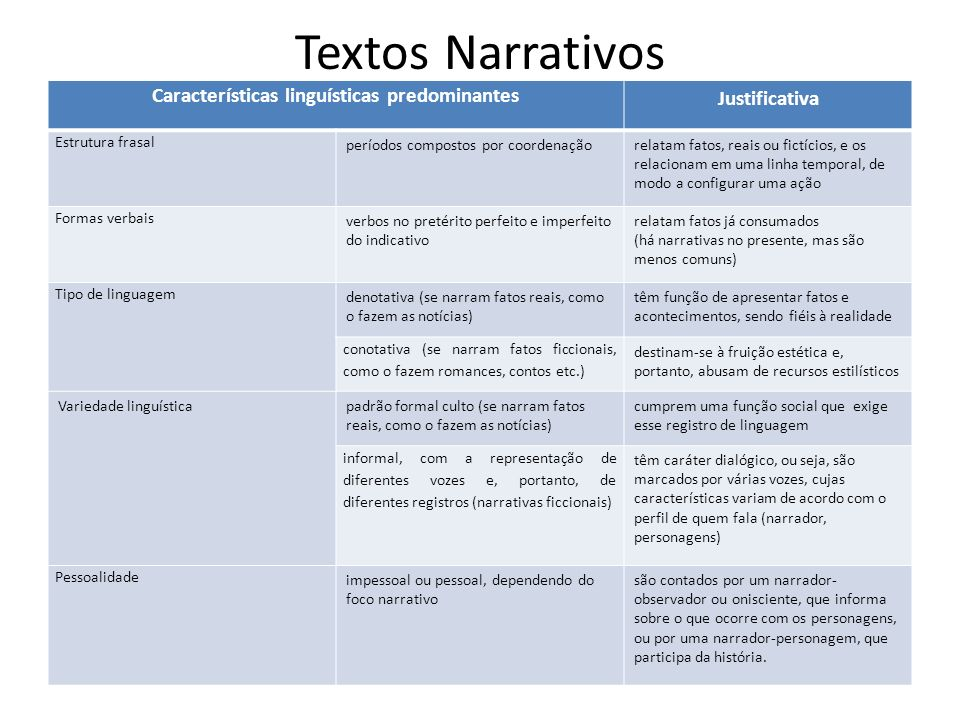 Textos Narrativos Características linguísticas predominantes Justificativa Estrutura frasal períodos compostos por coordenaçãorelatam fatos, reais ou