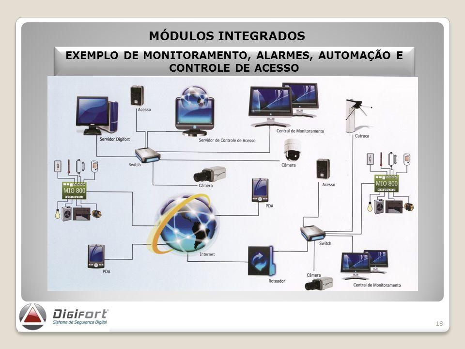 18 EXEMPLO DE MONITORAMENTO, ALARMES, AUTOMAÇÃO E CONTROLE DE ACESSO MÓDULOS INTEGRADOS MÓDULOS INTEGRADOS