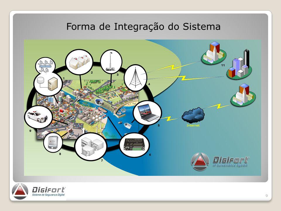 Forma de Integração do Sistema 9