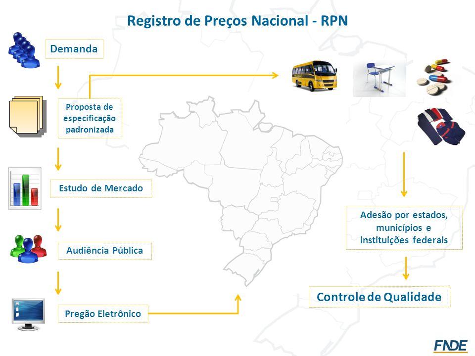 Registro de Preços Nacional - RPN Demanda Proposta de especificação padronizada Estudo de Mercado Audiência Pública Pregão Eletrônico Adesão por estad