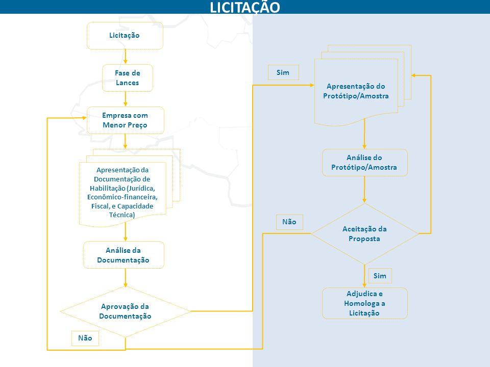 Fase de Lances Empresa com Menor Preço Análise da Documentação Aprovação da Documentação Não Aceitação da Proposta Adjudica e Homologa a Licitação LIC