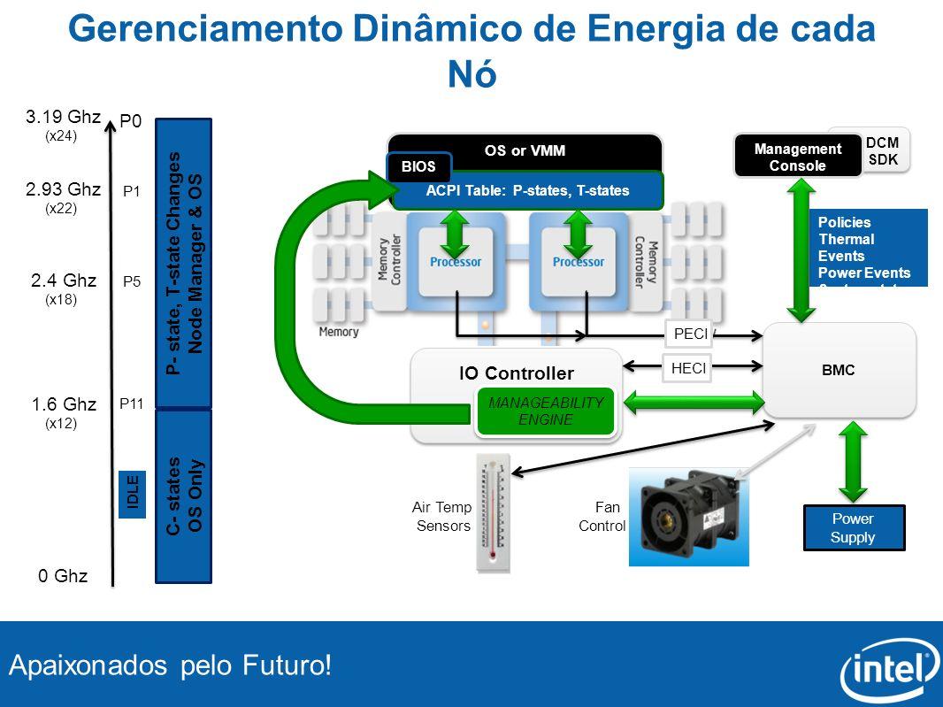 Apaixonados pelo Futuro! Gerenciamento Dinâmico de Energia de cada Nó DCM SDK DCM SDK BMC IO Controller Power Supply HECI OS or VMM ACPI Table: P-stat