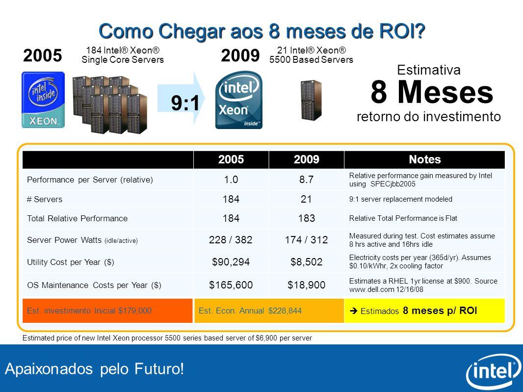 Apaixonados pelo Futuro! 184 Intel® Xeon® Single Core Servers 2005 Como Chegar aos 8 meses de ROI? 21 Intel® Xeon® 5500 Based Servers Estimativa 8 Mes