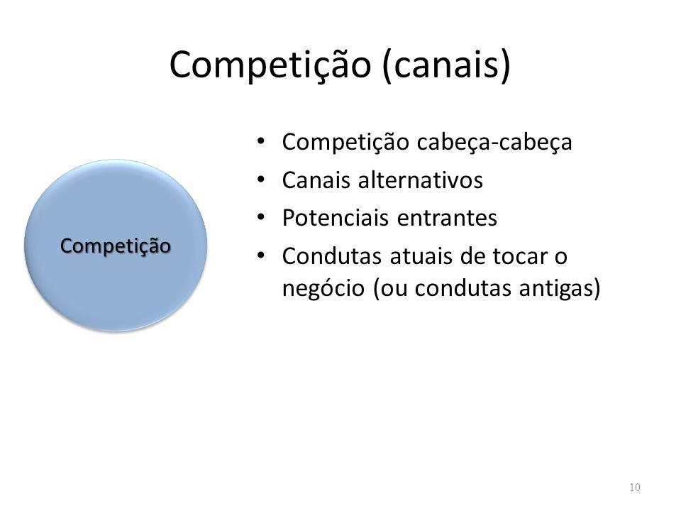 Competição (canais) Competição cabeça-cabeça Canais alternativos Potenciais entrantes Condutas atuais de tocar o negócio (ou condutas antigas) 10 Comp