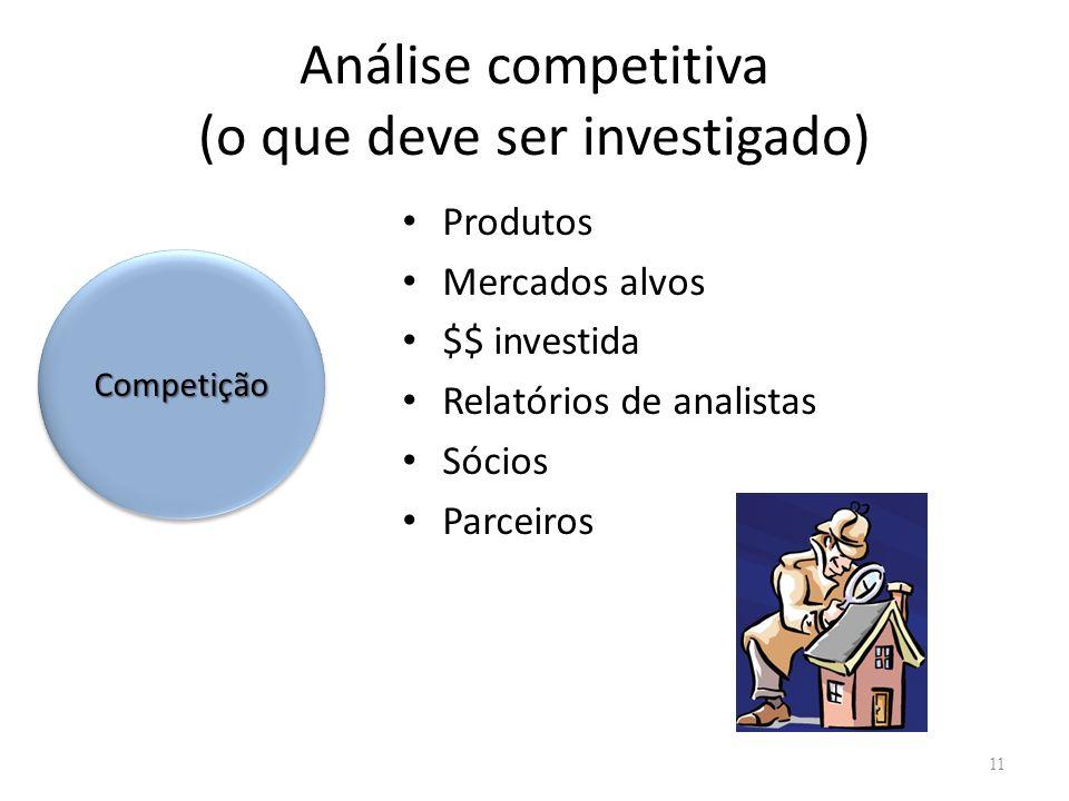 Análise competitiva (o que deve ser investigado) Produtos Mercados alvos $$ investida Relatórios de analistas Sócios Parceiros 11 CompetiçãoCompetição
