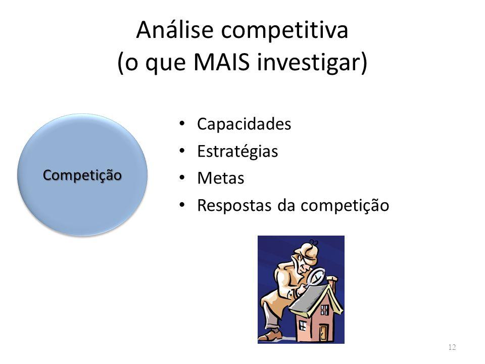 Análise competitiva (o que MAIS investigar) Capacidades Estratégias Metas Respostas da competição 12 CompetiçãoCompetição