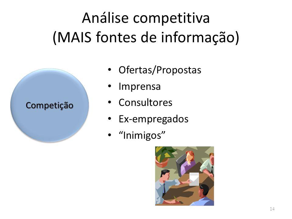 Análise competitiva (MAIS fontes de informação) Ofertas/Propostas Imprensa Consultores Ex-empregados Inimigos 14 CompetiçãoCompetição