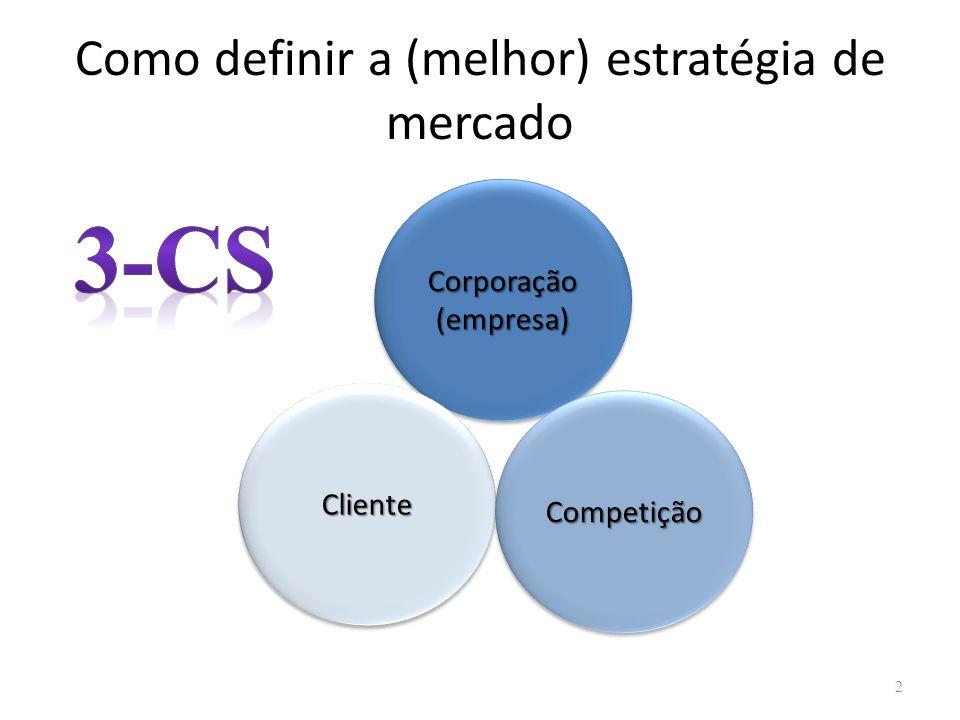 Como definir a (melhor) estratégia de mercado 2 Corporação (empresa) ClienteCliente CompetiçãoCompetição