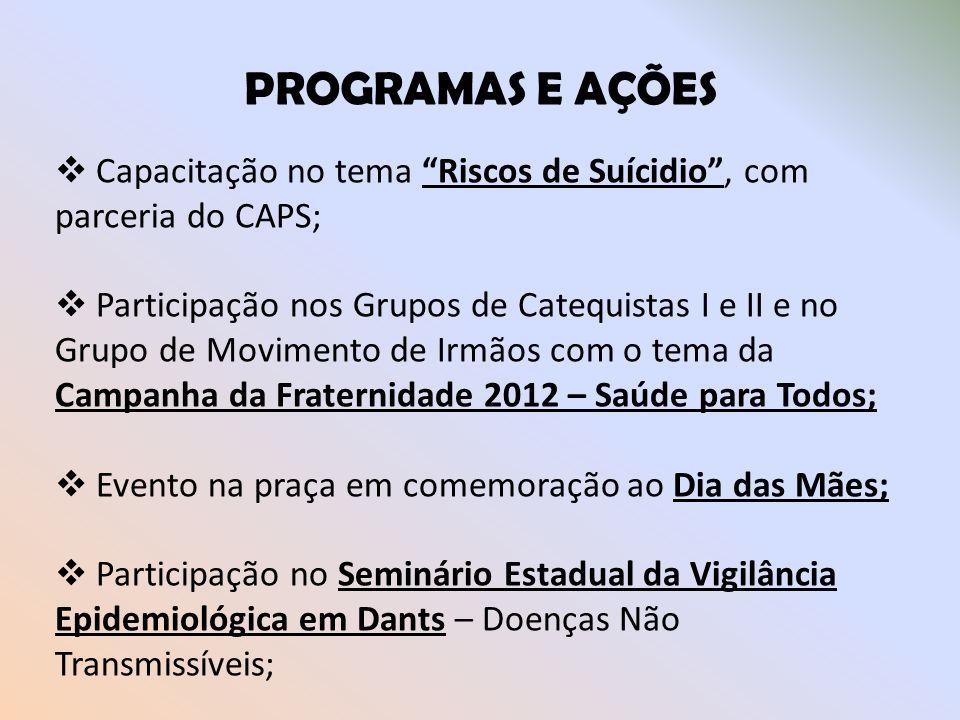 PROGRAMAS E AÇÕES Capacitação no tema Riscos de Suícidio, com parceria do CAPS; Participação nos Grupos de Catequistas I e II e no Grupo de Movimento