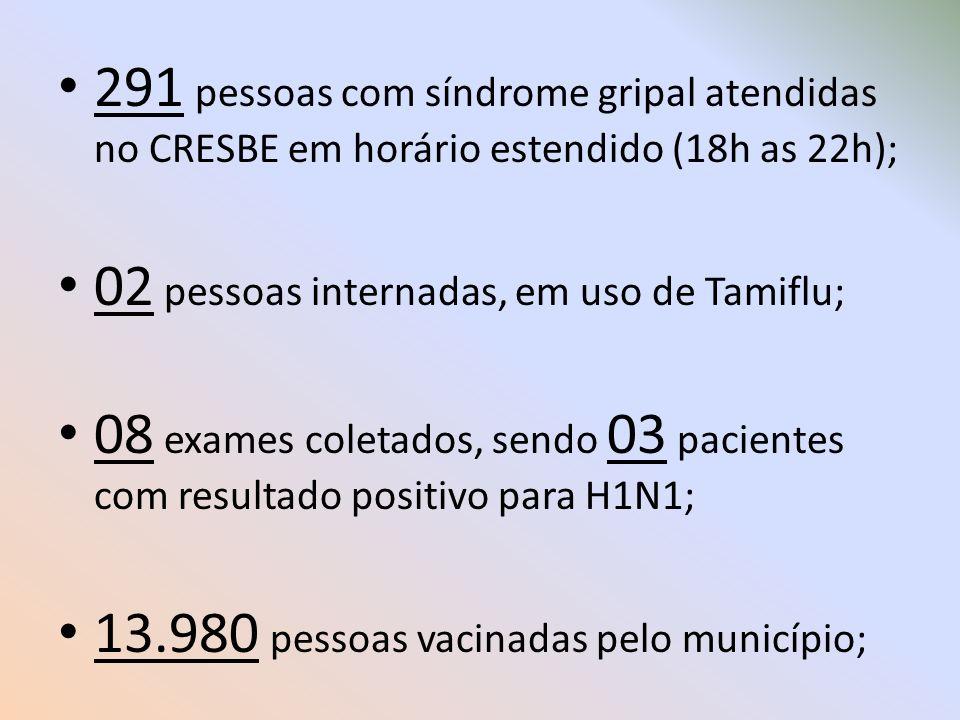 291 pessoas com síndrome gripal atendidas no CRESBE em horário estendido (18h as 22h); 02 pessoas internadas, em uso de Tamiflu; 08 exames coletados,