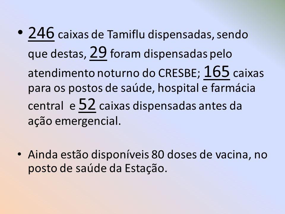 246 caixas de Tamiflu dispensadas, sendo que destas, 29 foram dispensadas pelo atendimento noturno do CRESBE; 165 caixas para os postos de saúde, hosp