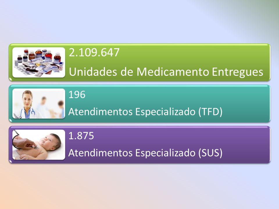 2.109.647 Unidades de Medicamento Entregues 196 Atendimentos Especializado (TFD) 1.875 Atendimentos Especializado (SUS)