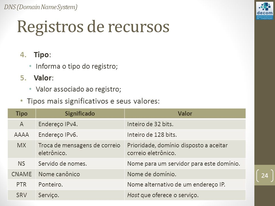 Registros de recursos 4.Tipo: Informa o tipo do registro; 5.Valor: Valor associado ao registro; Tipos mais significativos e seus valores: 24 DNS (Domain Name System) TipoSignificadoValor AEndereço IPv4.Inteiro de 32 bits.