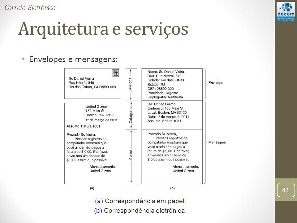 Arquitetura e serviços Envelopes e mensagens: (a) Correspondência em papel.