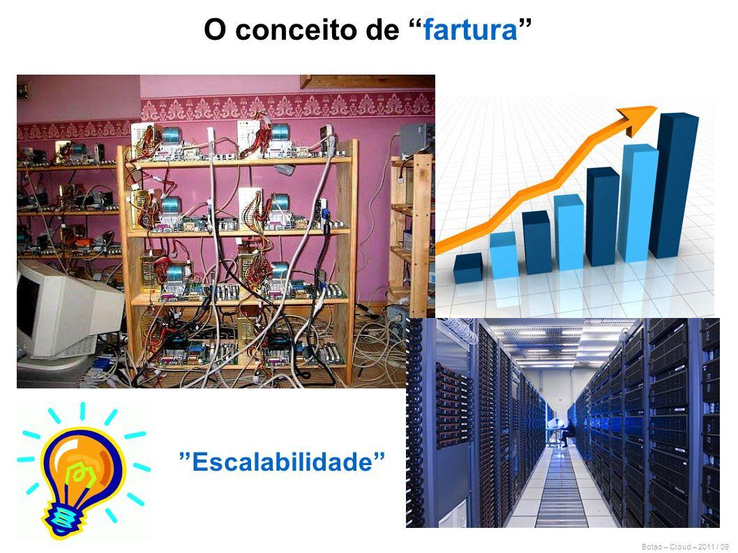 Botao – Cloud – 2011 / 09 Escalabilidade O conceito de fartura