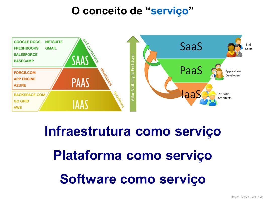 Botao – Cloud – 2011 / 09 Infraestrutura como serviço Plataforma como serviço Software como serviço O conceito de serviço