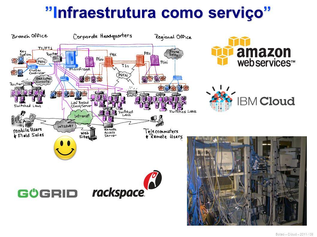 Botao – Cloud – 2011 / 09 Infraestrutura como serviço