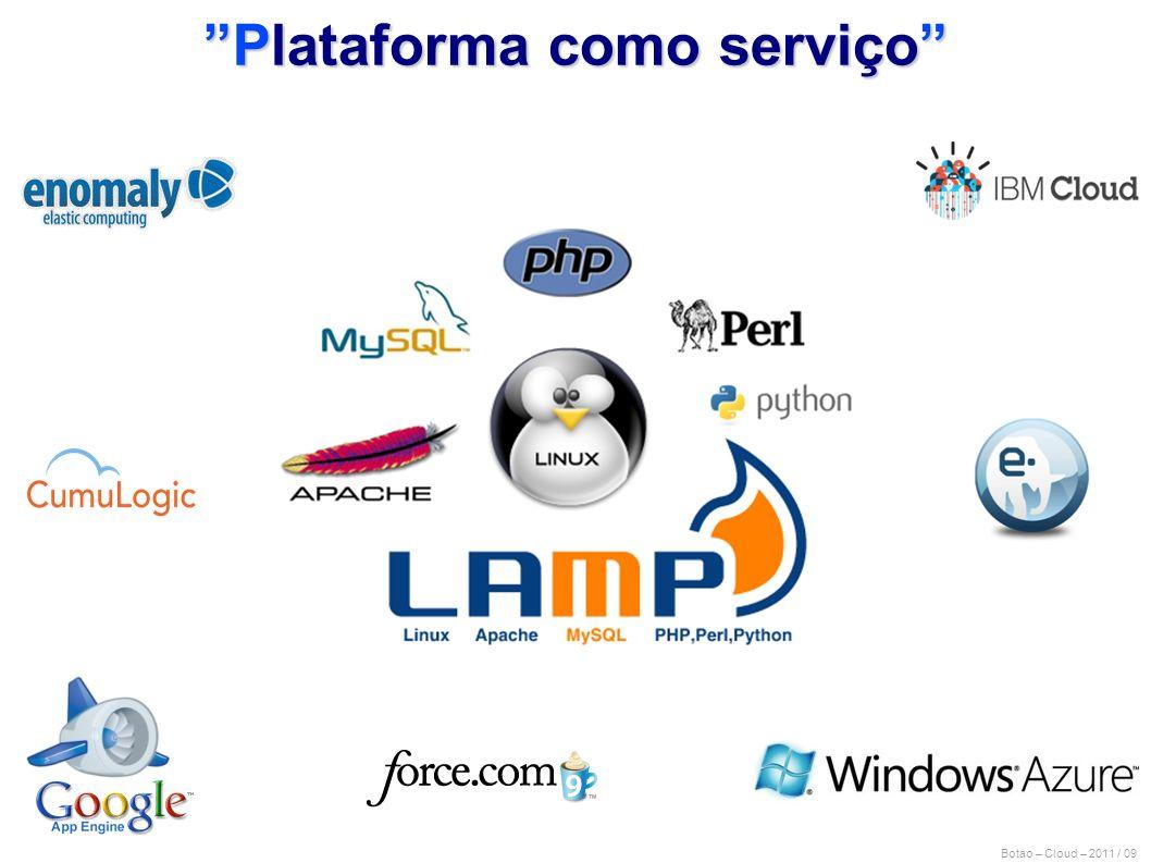 Botao – Cloud – 2011 / 09 Plataforma como serviço