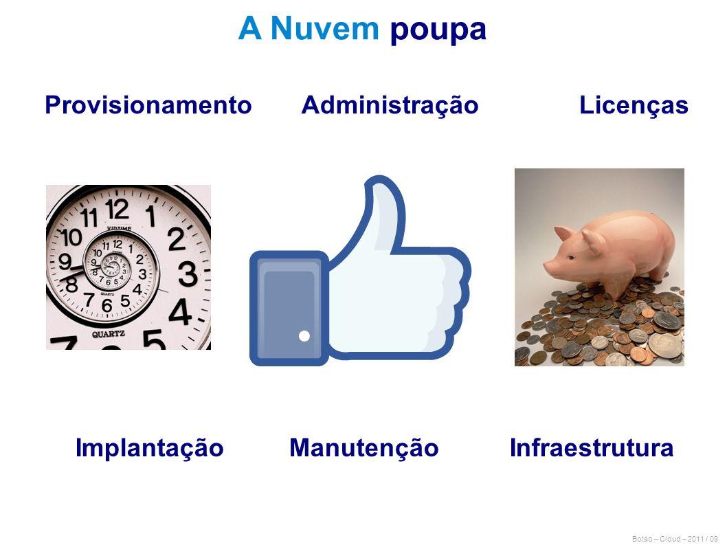 Botao – Cloud – 2011 / 09 Provisionamento Administração Licenças Implantação Manutenção Infraestrutura A Nuvem poupa