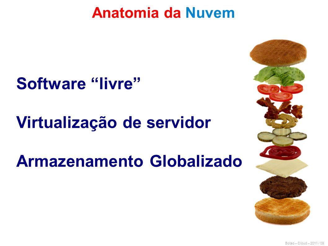 Botao – Cloud – 2011 / 09 Anatomia da Nuvem Software livre Virtualização de servidor Armazenamento Globalizado