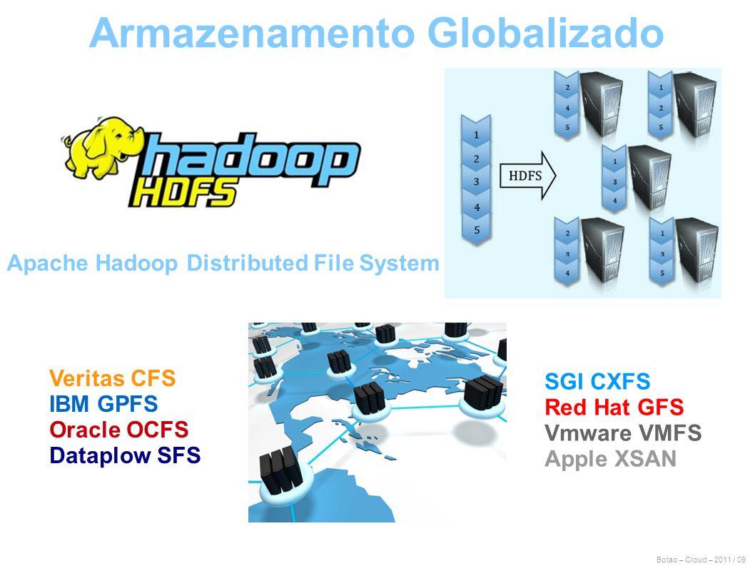 Botao – Cloud – 2011 / 09 Armazenamento Globalizado Apache Hadoop Distributed File System Veritas CFS IBM GPFS Oracle OCFS Dataplow SFS SGI CXFS Red H