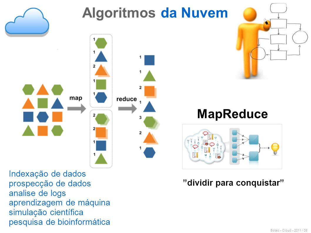Botao – Cloud – 2011 / 09 MapReduce dividir para conquistar Algoritmos da Nuvem Indexação de dados prospecção de dados analise de logs aprendizagem de