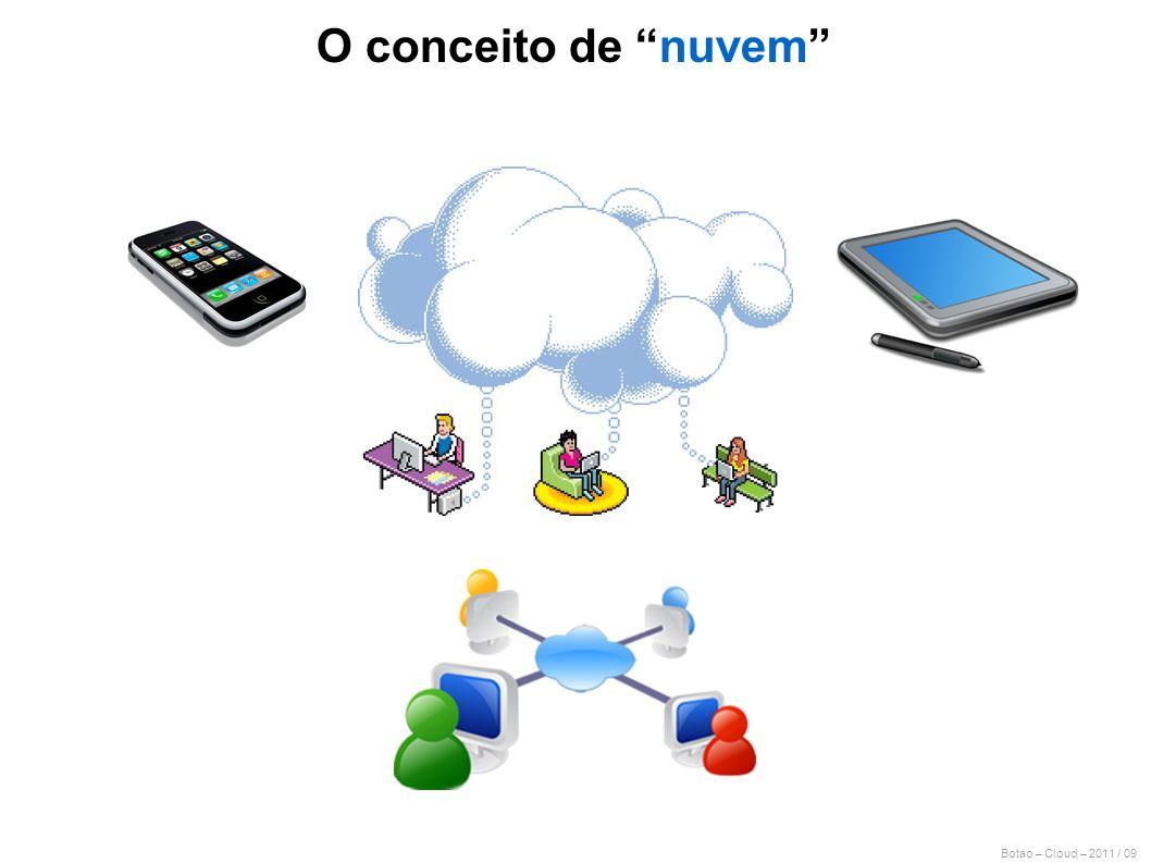 Botao – Cloud – 2011 / 09 O conceito de nuvem