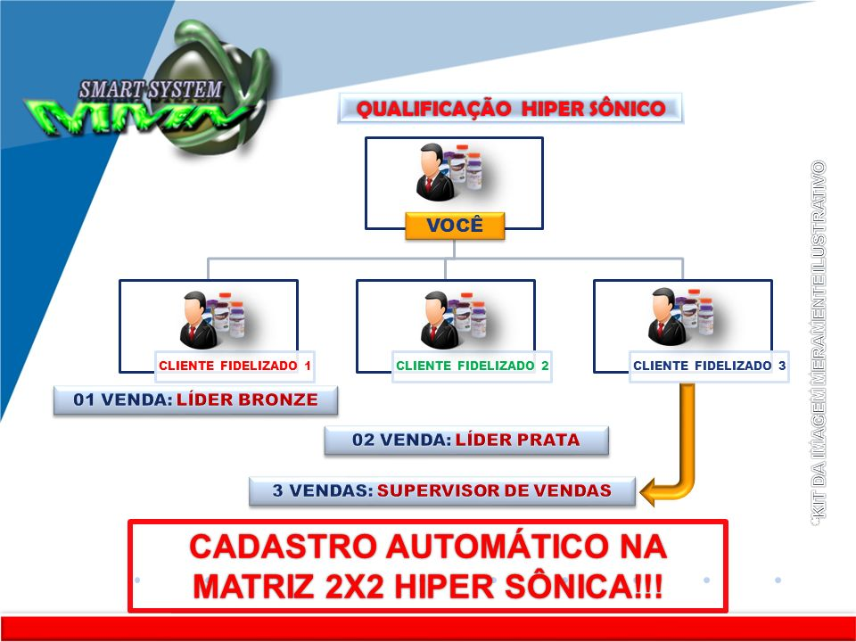 www.company.com KITKKKKKKKIT VOCÊ CLIENTE FIDELIZADO 1 CLIENTE FIDELIZADO 2 CLIENTE FIDELIZADO 3 QUALIFICAÇÃO HIPER SÔNICO CADASTRO AUTOMÁTICO NA MATR