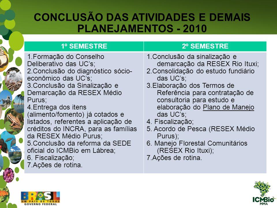 CONCLUSÃO DAS ATIVIDADES E DEMAIS PLANEJAMENTOS - 2010 1º SEMESTRE2º SEMESTRE 1.Formação do Conselho Deliberativo das UCs; 2.Conclusão do diagnóstico