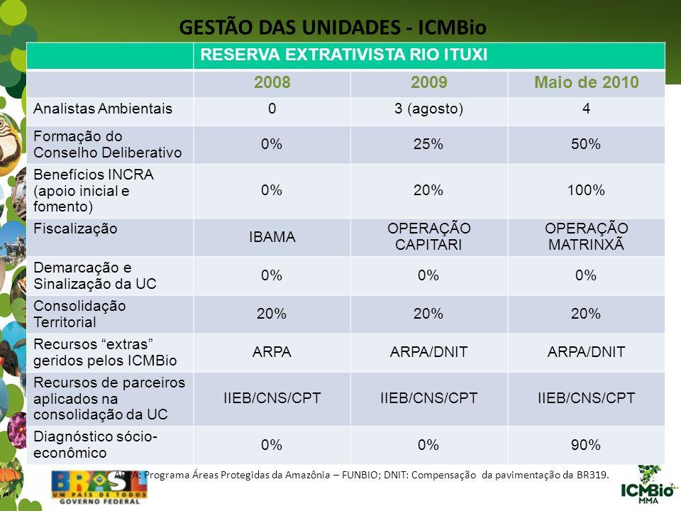 GESTÃO DAS UNIDADES - ICMBio RESERVA EXTRATIVISTA RIO ITUXI 20082009Maio de 2010 Analistas Ambientais03 (agosto)4 Formação do Conselho Deliberativo 0%