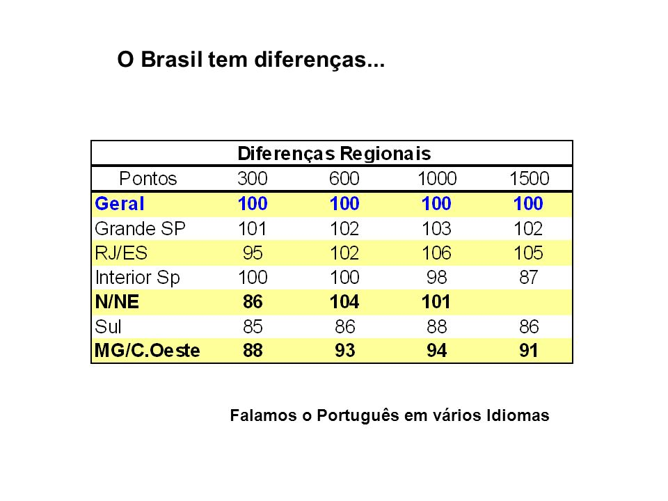 O Brasil tem diferenças... Falamos o Português em vários Idiomas