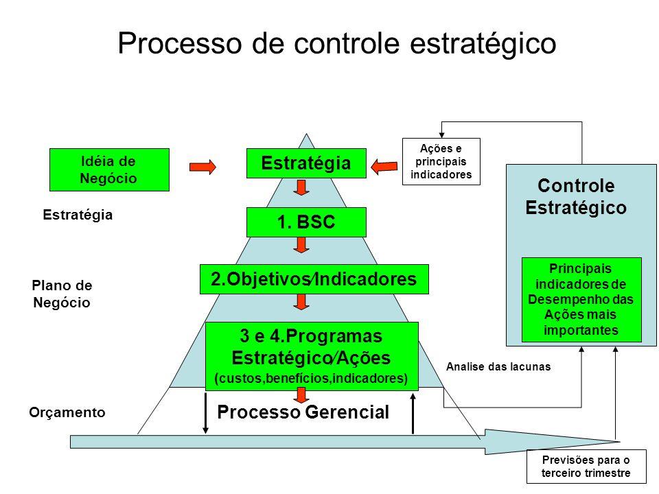 Processo de controle estratégico Processo Gerencial Estratégia 1. BSC 2.ObjetivosIndicadores 3 e 4.Programas EstratégicoAções ( custos,benefícios,indi