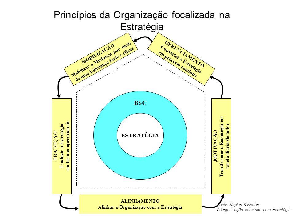 Princípios da Organização focalizada na Estratégia ESTRATÉGIA BSC TRADUÇÃO Traduzir a Estratégia em termos operacionais ALINHAMENTO Alinhar a Organiza
