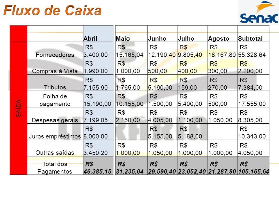 AbrilMaioJunhoJulhoAgostoSubtotal SAÍDA Fornecedores R$ 3.400,00 R$ 15.165,04 R$ 12.190,40 R$ 9.805,40 R$ 18.167,80 R$ 55.328,64 Compras à Vista R$ 1.