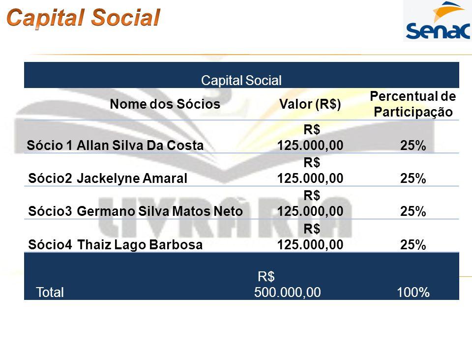 Capital Social Nome dos SóciosValor (R$) Percentual de Participação Sócio 1Allan Silva Da Costa R$ 125.000,0025% Sócio2Jackelyne Amaral R$ 125.000,002