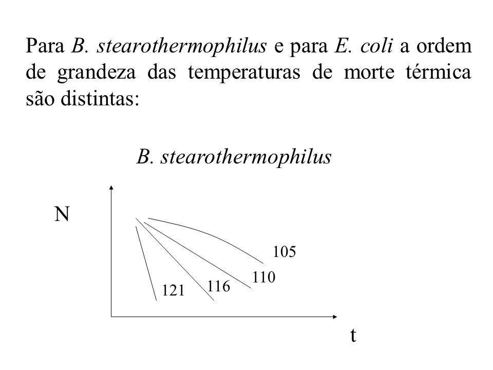 Para B. stearothermophilus e para E. coli a ordem de grandeza das temperaturas de morte térmica são distintas: N t 110 116 121 105 B. stearothermophil