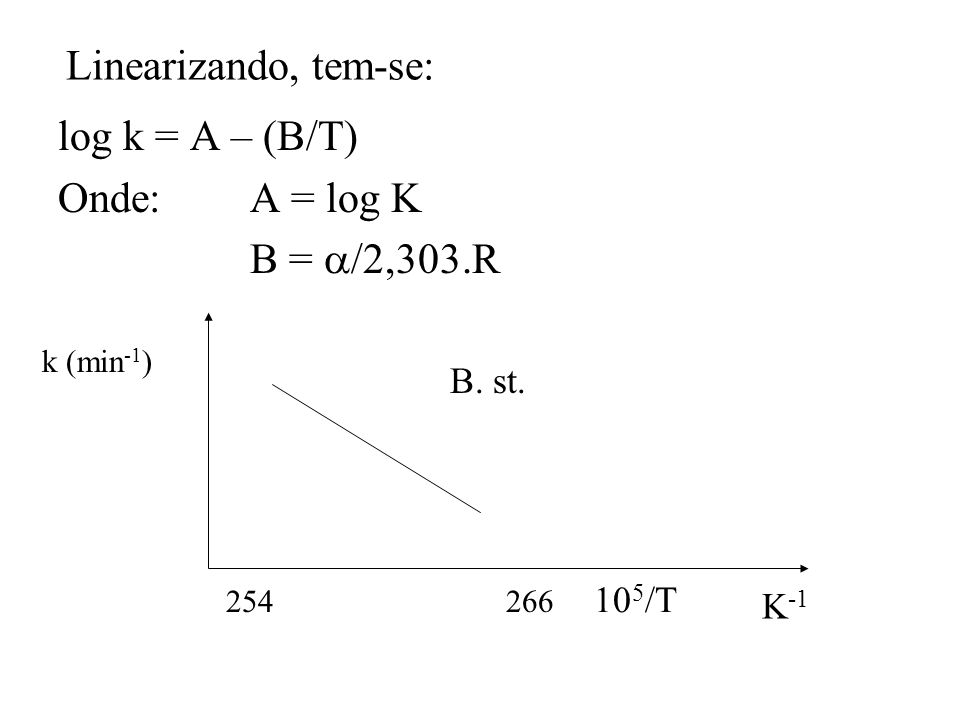 Linearizando, tem-se: log k = A – (B/T) Onde:A = log K B = /2,303.R k (min -1 ) 10 5 /T B. st. 254266 K -1