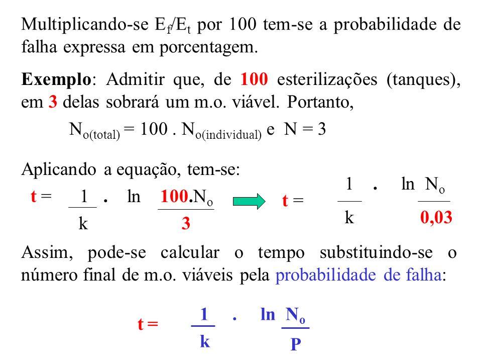 Multiplicando-se E f /E t por 100 tem-se a probabilidade de falha expressa em porcentagem. Exemplo: Admitir que, de 100 esterilizações (tanques), em 3