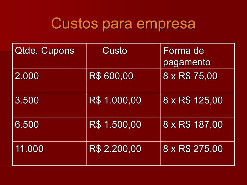 Custos para empresa Qtde.