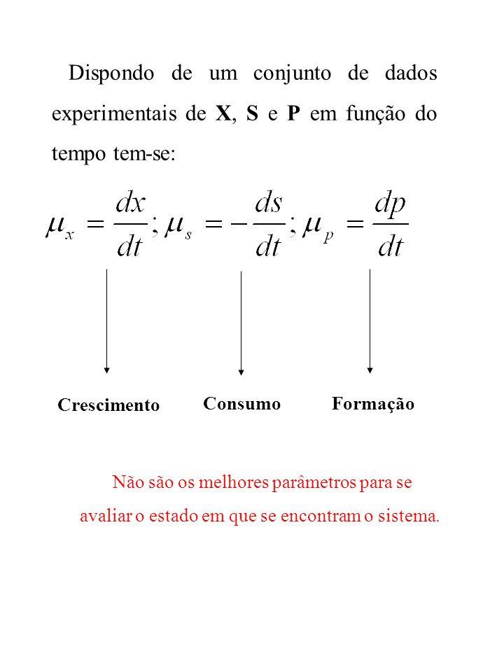 Dispondo de um conjunto de dados experimentais de X, S e P em função do tempo tem-se: Crescimento ConsumoFormação Não são os melhores parâmetros para