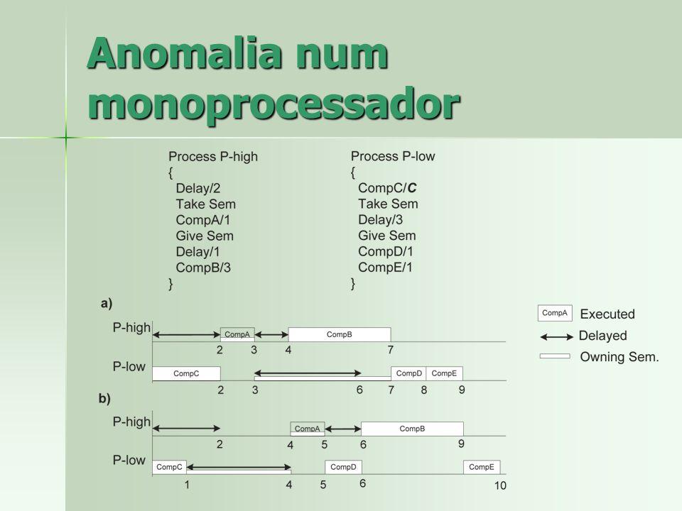 Anomalia num monoprocessador