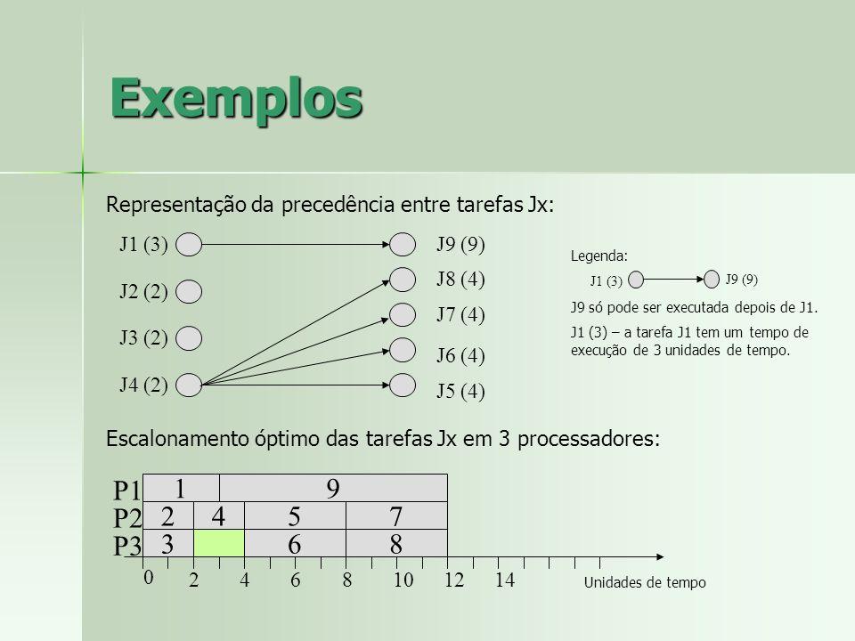 Exemplos Representação da precedência entre tarefas Jx: 1 2 3 4 8 7 6 9 5 P1 P2 P3 0 2468101214 Escalonamento óptimo das tarefas Jx em 3 processadores