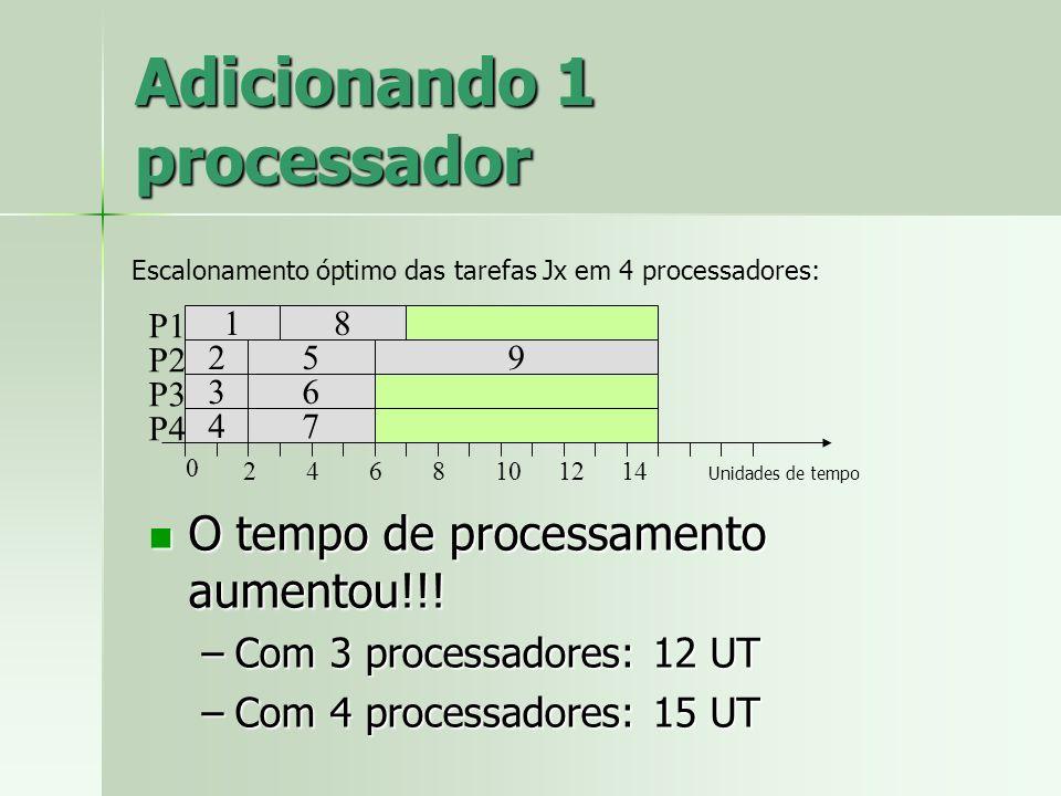 Adicionando 1 processador 1 2 3 4 8 7 6 95 P1 P2 P3 0 2468101214 P4 Unidades de tempo O tempo de processamento aumentou!!! O tempo de processamento au