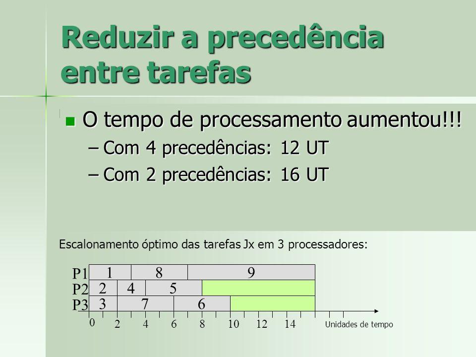 Reduzir a precedência entre tarefas J1 (3) J2 (2) J3 (2) J4 (2) J9 (9) J8 (4) J7 (4) J6 (4) J5 (4) Representação da precedência entre tarefas Jx: Esca
