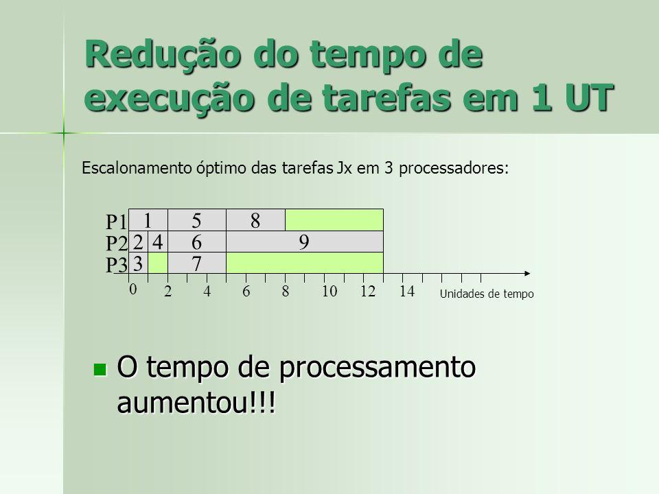 O tempo de processamento aumentou!!! O tempo de processamento aumentou!!! Redução do tempo de execução de tarefas em 1 UT 1 2 3 4 8 7 69 5 P1 P2 P3 0