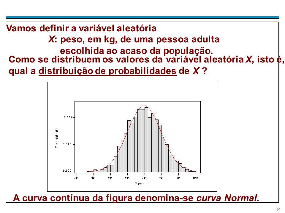 14 Vamos definir a variável aleatória A curva contínua da figura denomina-se curva Normal. Como se distribuem os valores da variável aleatória X, isto