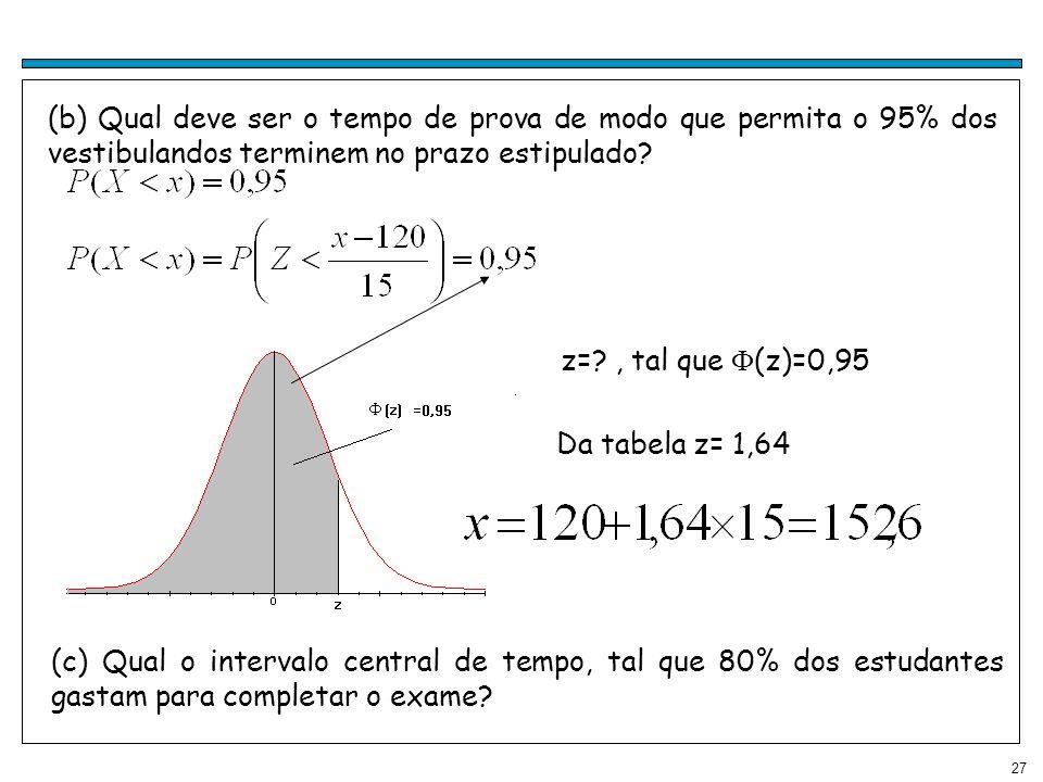 27 (b) Qual deve ser o tempo de prova de modo que permita o 95% dos vestibulandos terminem no prazo estipulado? z=?, tal que (z)=0,95 Da tabela z= 1,6